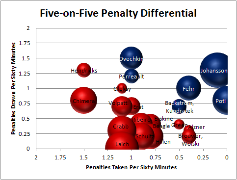 Caps_5v5_penalty_differential_large