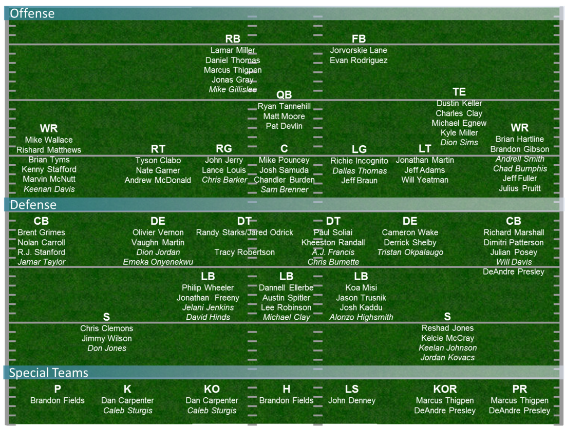 Dolphins_depth_chart_-_preseason_week_2