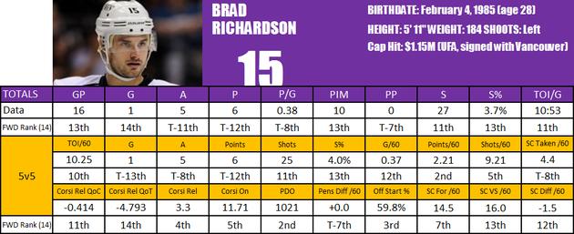 Richardsonplayercard_large