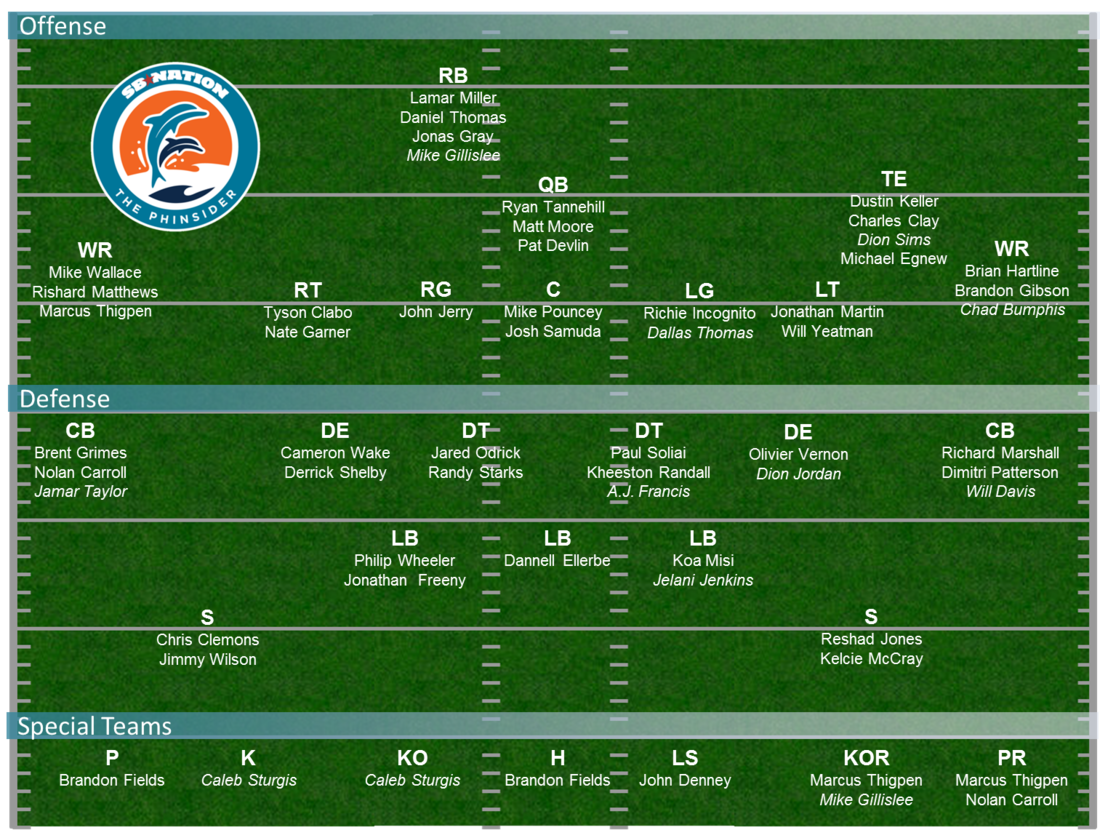 Dolphins_depth_chart_projection_-_preseason_week_2