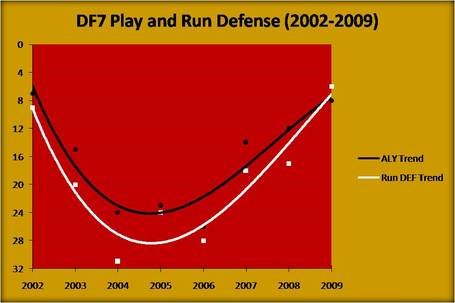 2009_49ers_season_recap_--_df7_play__2002-2009__medium
