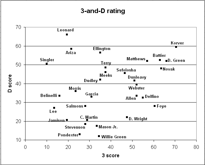 3-and-d_chart