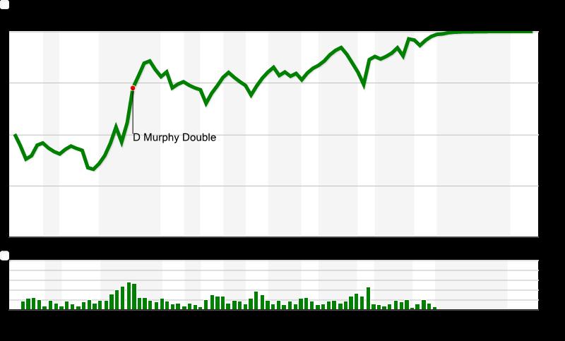 Chart-8