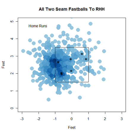 Matt_garza_smooth_scatter_home_runs_medium