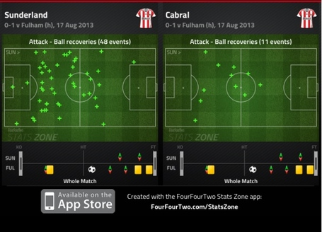 Safc_possession_wins__v_ffc__medium
