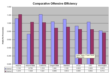 Comparative_offensive_efficiency_medium