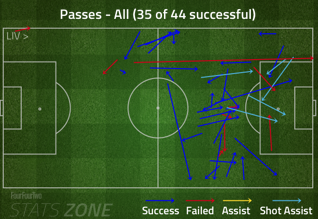 Phil_coutinho_pass_chart_8-17__8-20_stoke__medium