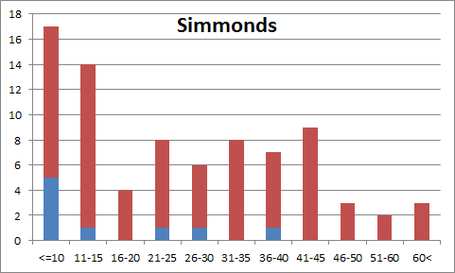 Simmondsdist_medium