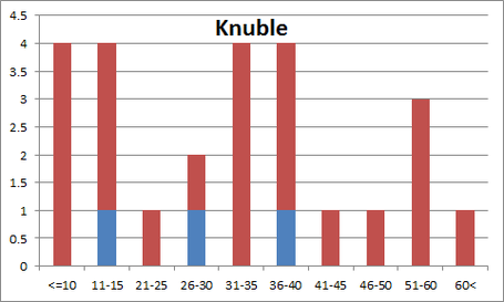 Knubledist_medium