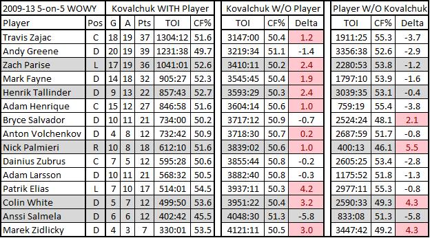 2009-2013_kovalchuk_wowy_300min_chart
