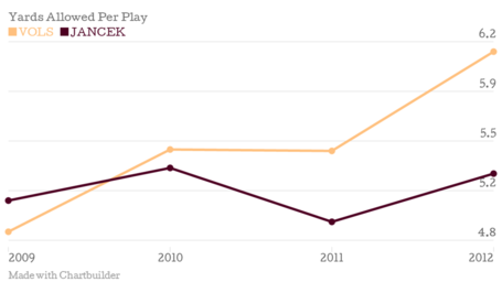 Yards-allowed-per-play-vols-jancek_chartbuilder_medium