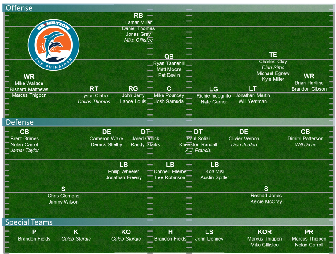 Dolphins Depth Chart 2013 Projecting Miamis 53 Man Roster In
