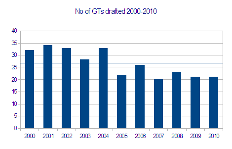 No_gts_drafted_2000_to_2010