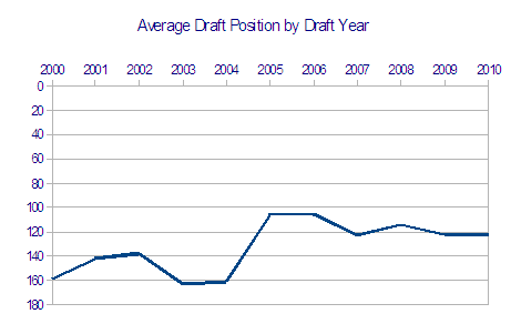 Avg_gt_draft_position_by_draft_year