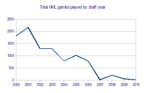 Nhl_gt_games_played_by_draft_year