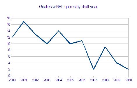 Gts_w_nhl_games_by_draft_year