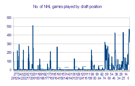 No_nhl_gt_gms_played_by_draft_position