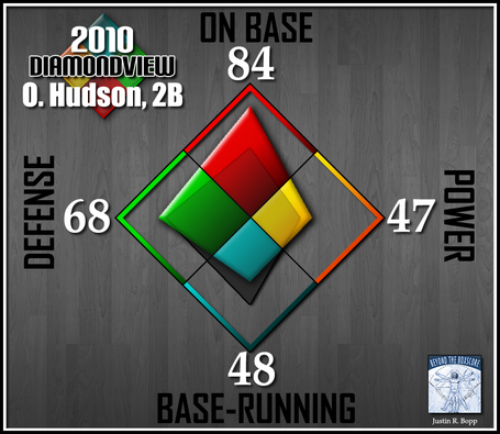 Batter-diamondview-2b-hudson_medium