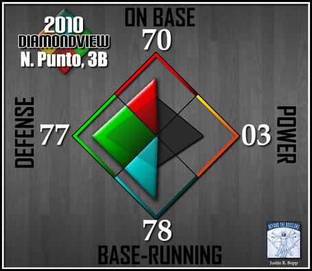 Batter-diamondview-2b-punto_medium