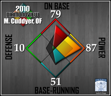 Batter-diamondview-rf-cuddyer_medium