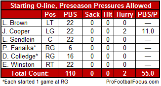 Cards_o-line_preseason_medium
