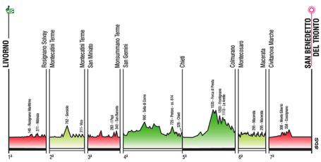 Tirreno-Adriatico Stage Profile 2010