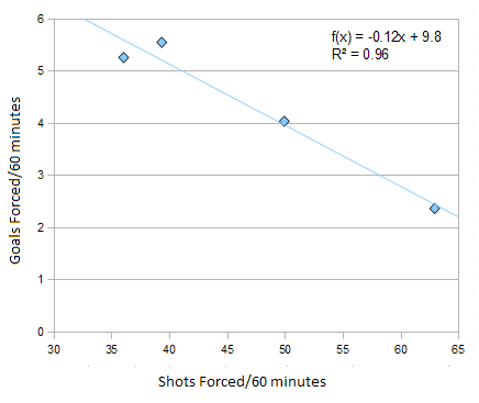 Shots_versus_goals_on_the_pp_medium