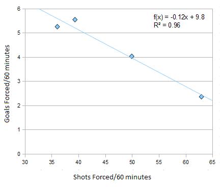 Shots_versus_goals_on_the_pp_medium