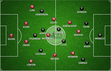 Tt_lfc-villa_8-26_starting_lineups_medium