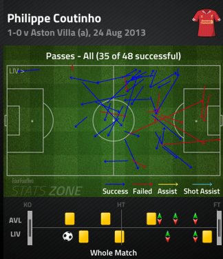 Phil_coutinho_pass_chart_villa_8-27_medium