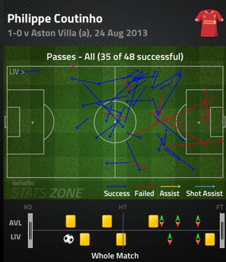 Phil_coutinho_pass_chart_villa_8-27_medium
