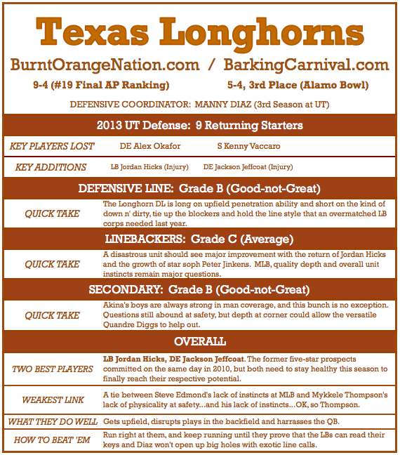 Texas_longhorns_football_-_2013_defense_preview