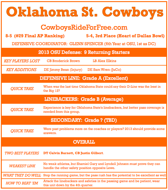 Oklahoma_state_football_-_2013_defense_preview