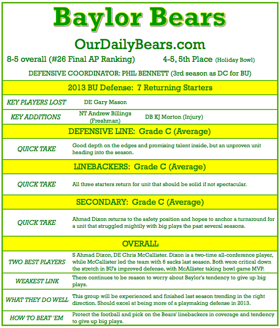 Baylor_bears_football_-_2013_defense_preview