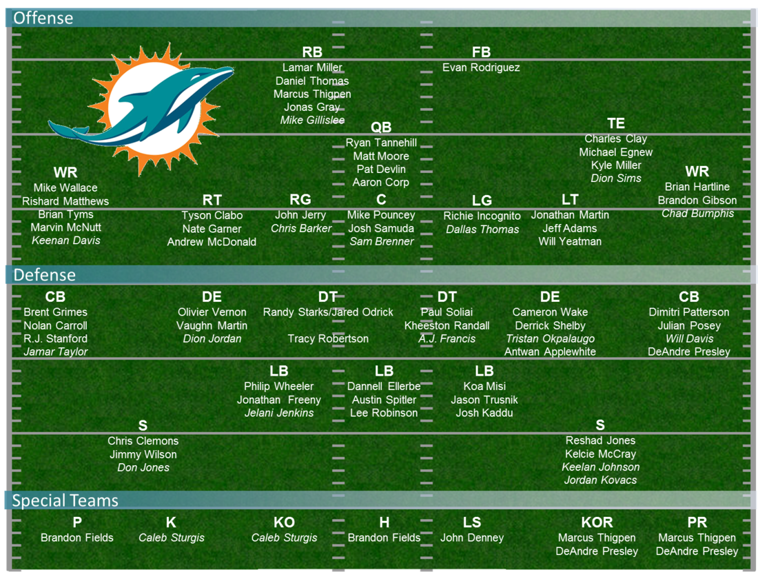 Dolphins_depth_chart_-_75_man_roster_medium