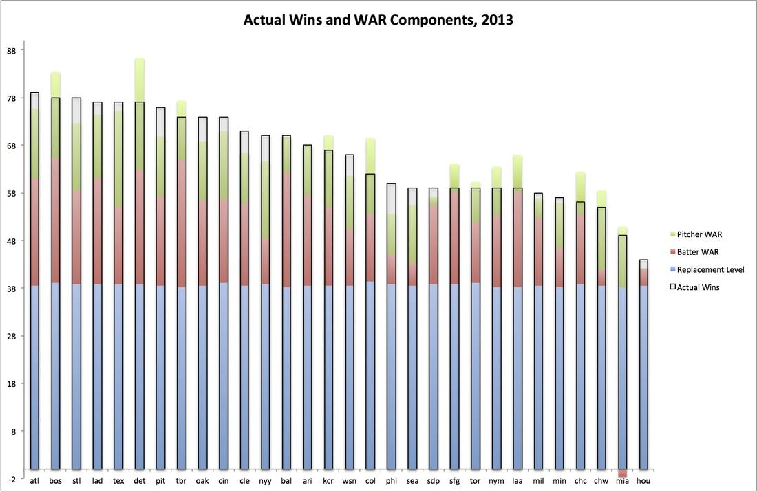 Wins_and_war_components