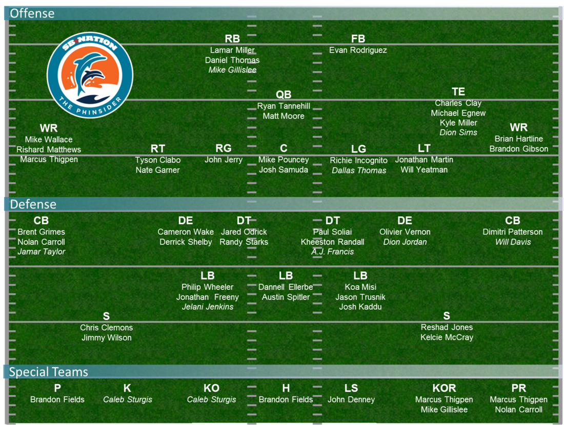 Dolphins_depth_chart_projection_-_75_man_roster_cut_medium