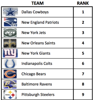 Top-ten-nfl-brand-equity_medium