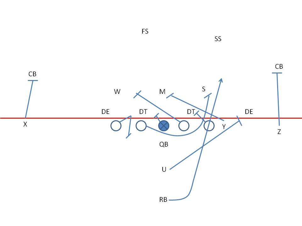 Inside The Playbook - Power O Blocking Primer