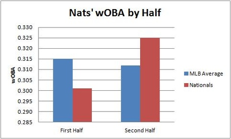 Nats_woba_by_half_medium