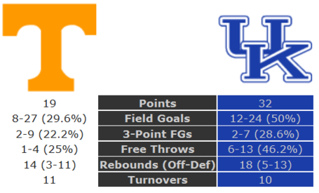 Tennessee-kentucky_halftime_stats__sect__medium