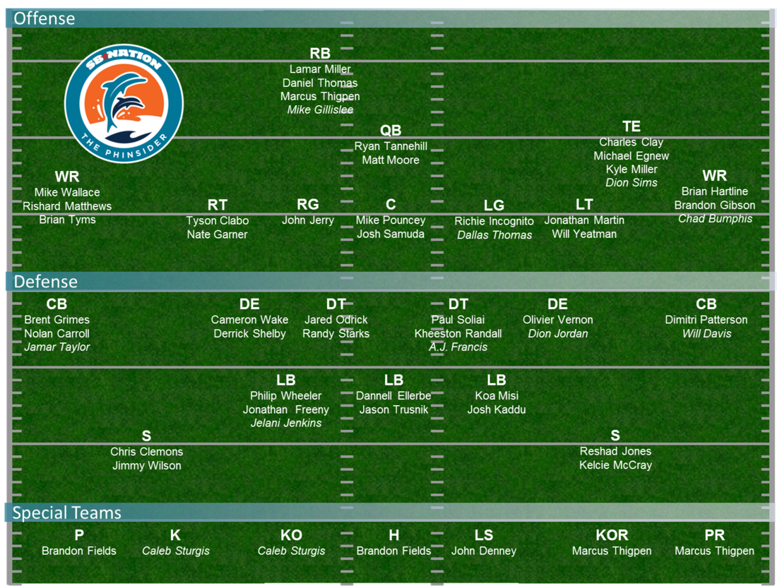 Dolphins_Depth_Chart_Projection_-_Final