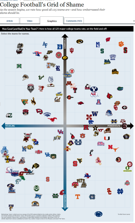 College_football_s_grid_of_shame___wsj