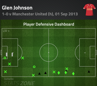 Glen_johnson_defensive_dash_9-3_united_medium