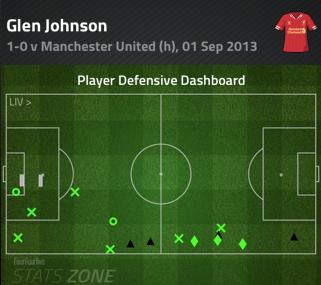 Glen_johnson_defensive_dash_9-3_united_medium