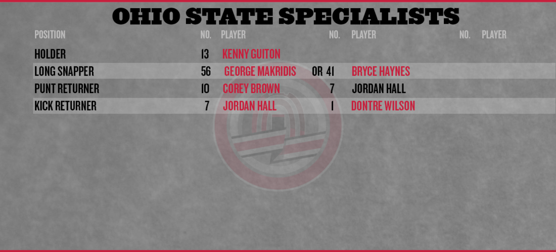 Ohio-state-depth-chart-2013-special-teams_medium