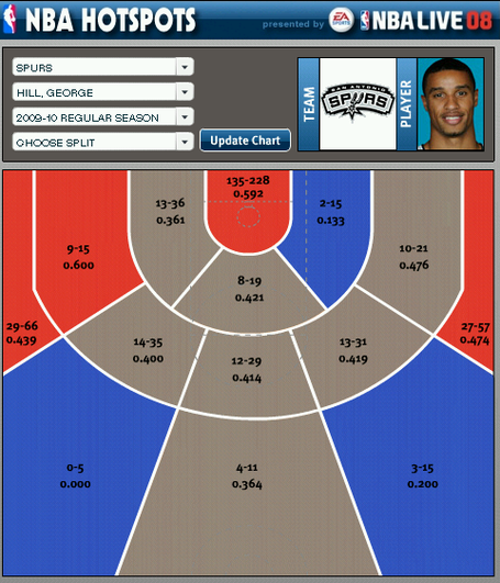 George_hill_shot_chart_medium