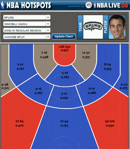 Manu_ginobili_shot_chart_medium