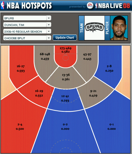 Tim_duncan_shot_chart_medium