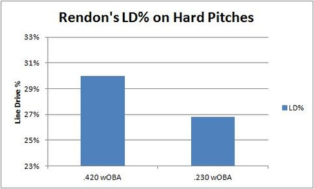 Rendon_ld_on_hard_pitches_medium